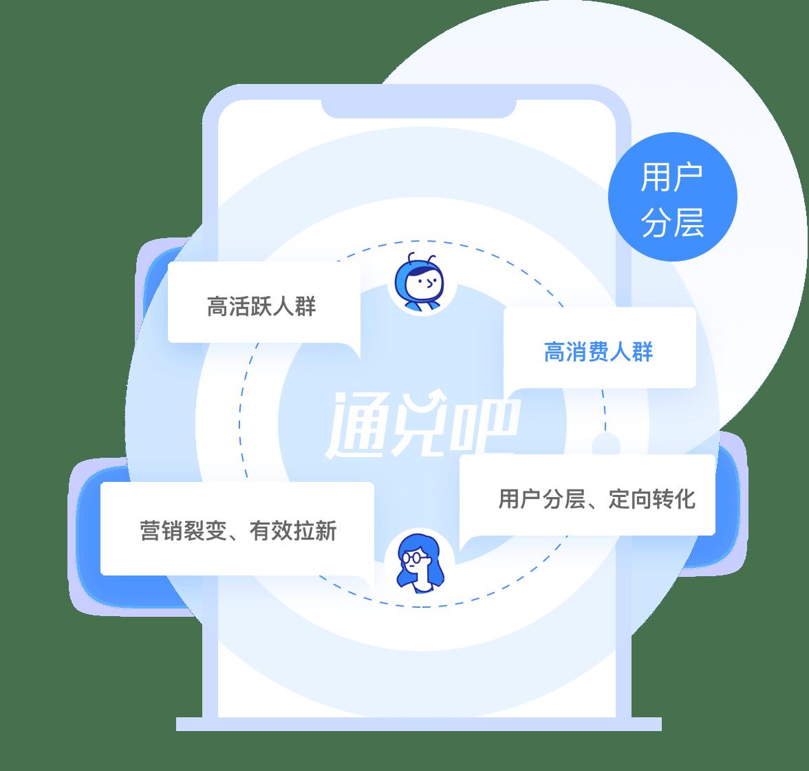 用户精细化运营制定不同转化策略